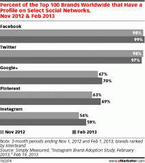 Charts 2012 Top 100 Percent Of Top 100 Global Brands On Social Media Chart