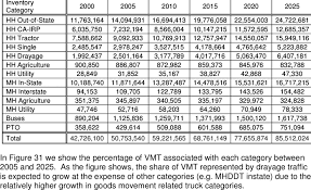 Calander Years Distribution Of Estimated Daily Vmt In Select Calendar Years