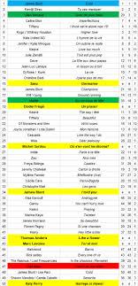 Classements Cif Vos Tops Singles Albums Les Tops