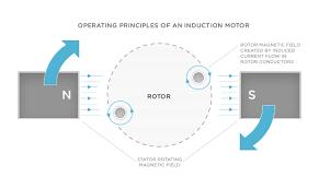 electric car motor diagram. Simple Car Tesla Electric Car With Motor Diagram