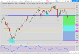 Alexion Pharmaceuticals Alxn Time To Buy Or Sell The Stock