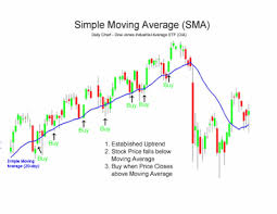 Dow Moving Average Chart Forex Trading Moving Averages Forexinfo Forexsignals