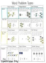 math problem solver for college algebra math word problems linear equations word problem solver math