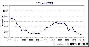 Libor Index History Charts 26 All Inclusive Libor Graph Chart