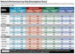 Network Speed Internet Speed Chart Wifi Speeds Bandwidth