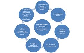 КЛАССИФИКАЦИЯ ИННОВАЦИОННЫХ СТРАТЕГИЙ ПРОМЫШЛЕННЫХ ПРЕДПРИЯТИЙ  Действия предприятия при выборе стратегии технологического лидерства приведены на рис 1