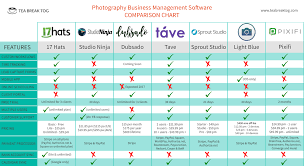Studio One Comparison Chart Why You Need A Photography Business Management System Plus