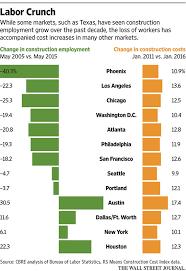How To Price A Construction Job How To Price A Construction Job Under Fontanacountryinn Com