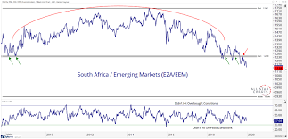 Emerging Markets Chart Avoiding These Emerging Markets All Star Charts