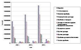 Отчет по практике на примере ЗАО Тандер Рисунок 4 Динамика основных экономических результатов деятельности ЗАО Тандер