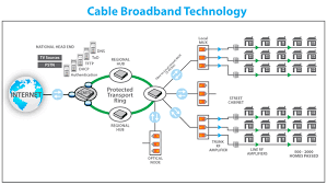 cable broadband technology   technologies   linebrokercable broadband technology diagram