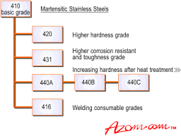 Stainless Steel Properties Comparison Chart Stainless Steels Introduction To The Grades And Families