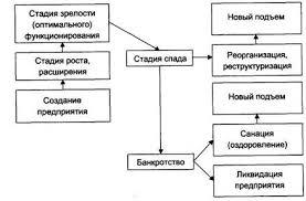 Банкротство как способ реструктуризации корпорации курсовая работа Банкротство как способ реструктуризации корпорации реферат