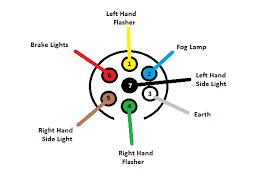 12n plug wiring diagram 7 pin trailer wiring diagram \u2022 wiring 7 way trailer plug wiring diagram gmc at Wiring Diagram 7 Pin Plug