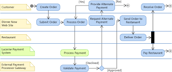 scenario  change your design using visualization and modelinglucerne payment system on activity diagram