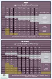 Blood Alcohol Concentration Bac Chart Alcohol Blood