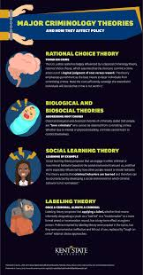 Biological Theory Criminal Behavior Theories