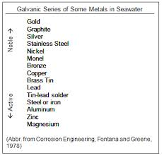 40 Unusual Galvanic Corrosion Chart Stainless Steel