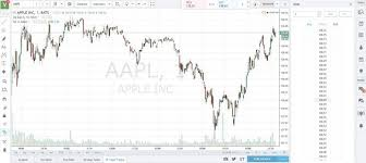 Best 5 Free Real Time Stock Charts For Day Traders Chart