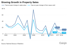 Real Estate Value Chart Chart Of The Day Growth In Real Estate Sales Falls To