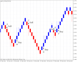 Renko Chart Indicator With Indicator Download