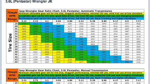 Jeep Wrangler Tire Size Chart Jeep Wrangler Jk Gear Ratio Chart Foto Jeep And Wallpaper Hd