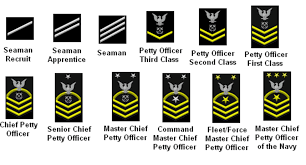 Navy Enlisted Pay Chart Navy Enlisted Promotion Chart