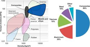 Ashby Chart For Different Materials Ashby Shercliff And