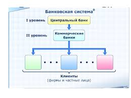 Презентация по теме Банковская система РК  слайда 6 Банковская система РК
