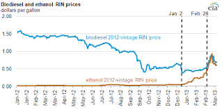 What Caused The Run Up In Ethanol Rin Prices During Early