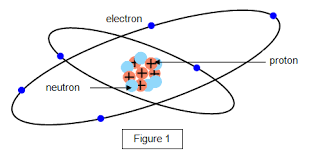 Diagram Of An Atom Schoolphysics Welcome