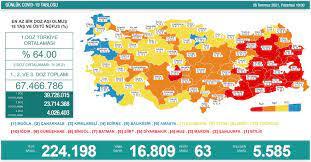 26 Temmuz 2021 Koronavirüs Tablosu açıklandı! 63 can kaybı, 16 bin 809 yeni  vaka... - Norm Haber