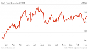 Stock Pick Kraft Foods Krft Is Struggling To Make It On