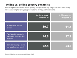 Grocery Chart Online Grocery Food Shopping Statistics Onespace