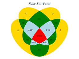 4 Set Venn Diagram 4 Sets Venn Diagram Under Fontanacountryinn Com