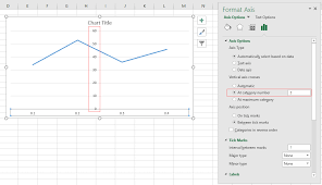 How To Move Y Axis To Left Right Middle In Excel Chart