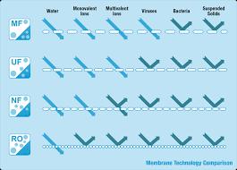 membrane technology ile ilgili görsel sonucu