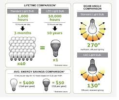 Led Lumens Vs Watts Chart Lumen Output Comparing Led Vs Cfl Vs Incandescent Wattage