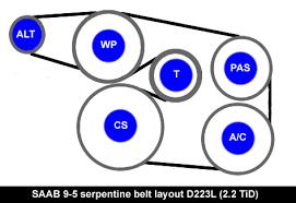 saab 9 5 9600 serpentine belts 9 5 4 cylinder diesel d223l engine cars made between 2002 2006