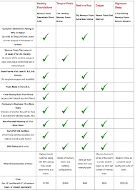 Pin By Casahoma On Bedroom Furniture Mattress Comparison