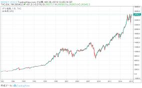 Ny ダウ 平均 株価