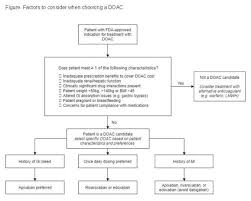 My Approach To Choosing A Direct Oral Anticoagulant Doac
