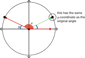Reference Angle Brilliant Math Science Wiki