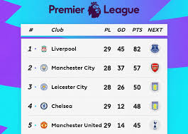 Premier League Table Week 29: Sunday's 2020 EPL Top Scorers and Results |  Bleacher Report | Latest News, Videos and Highlights