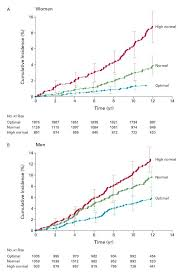 Impact Of High Normal Blood Pressure On The Risk Of