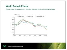 Potash Price Surge Could Lead To Higher Food Costs For