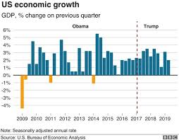 Gdp Growth Rate Comparison Chart Us Economy Under Trump Is It The Greatest In History Bbc