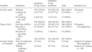Graduates Employment Status And Length Of Commute Source