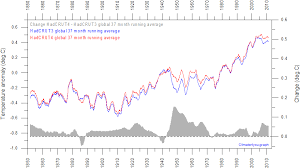 Global Mean Temperature Chart Google Search Global