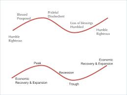 The Study Economics For Ma Ignou Microeconomics